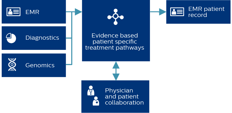 Philips Oncology Pathways Guide