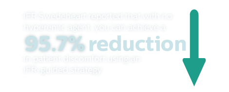 iFR swedeheart reported that with no hyperemic agent, you can achieve a 95.7% reduction in patient discomfort using an iFR-guided strategy