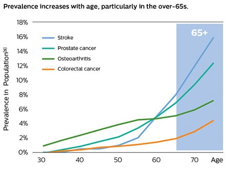 increases with age graph