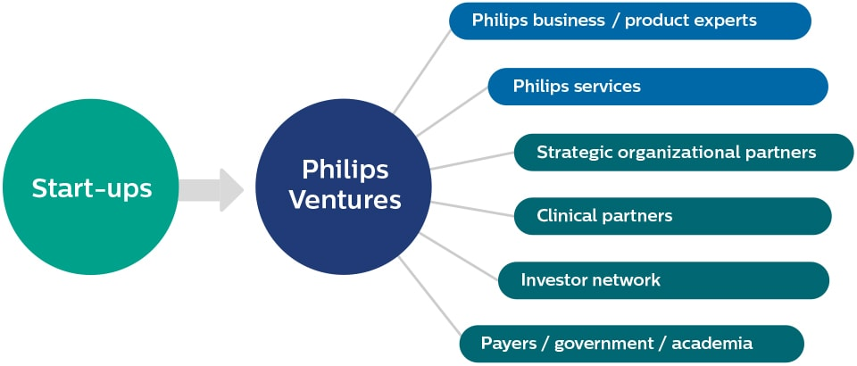 Philips Venture Ecosystem graphic
